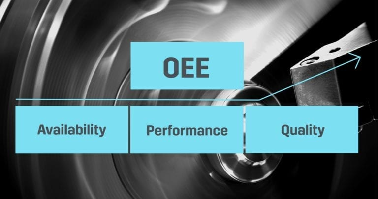 OEE (Overall Equipment Efficiency) is one of the most important performance indicators in a metalworking company.