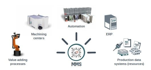 MMS can be integrated to machining centers, automation systems, ERP, production data systems and value adding processes.