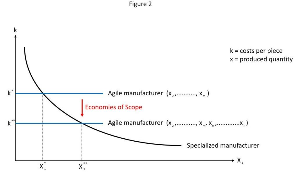 agile manufacturing reduces manufacturing cost per piece
