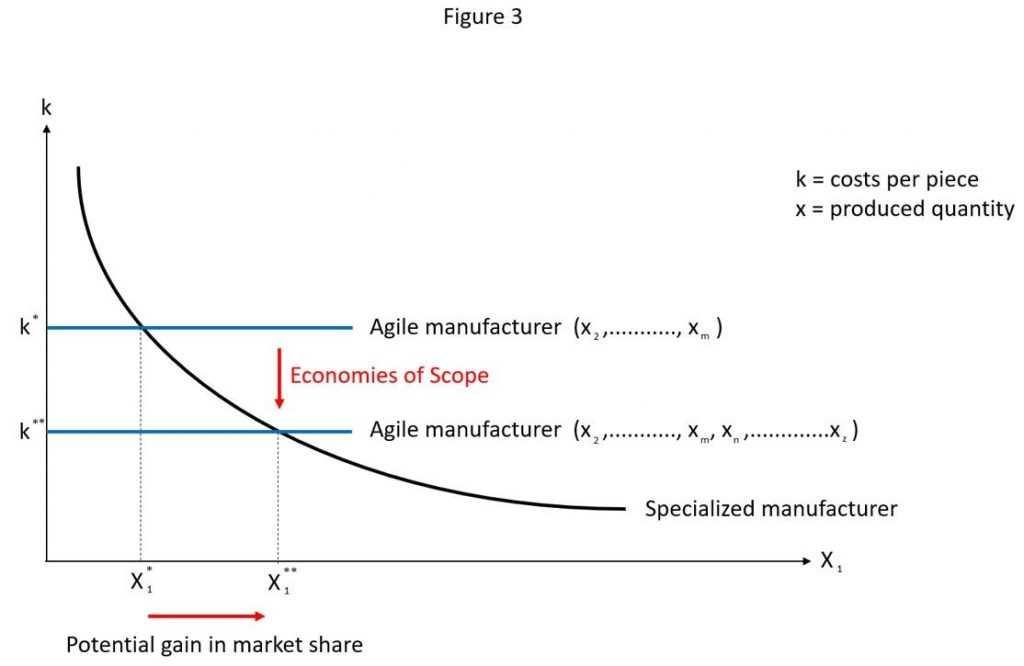 agile manufacturing strategy to gain market share
