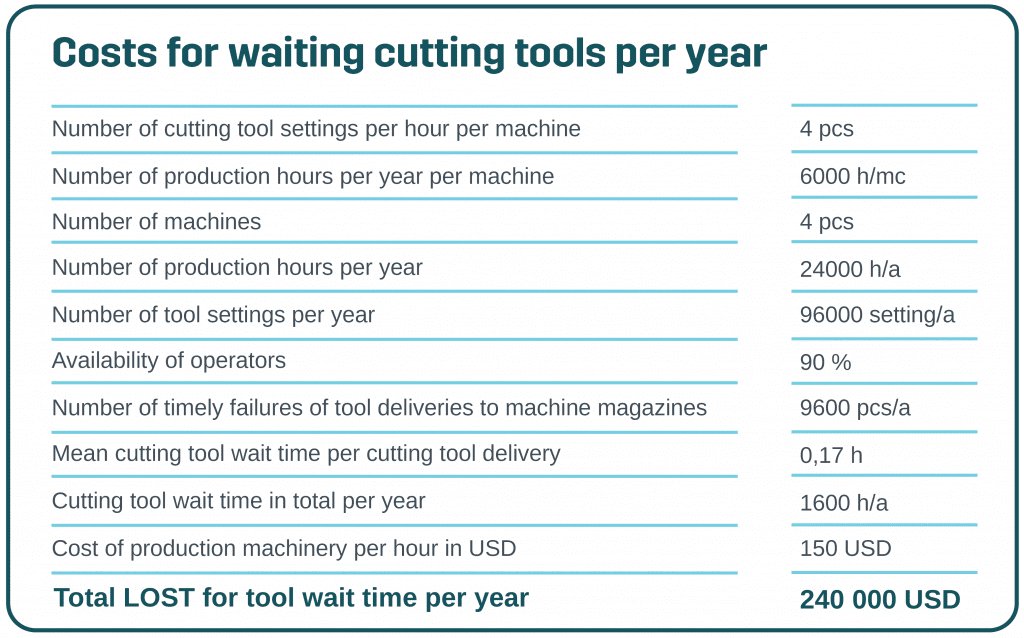 Calculation lost for tool waiting time per year
