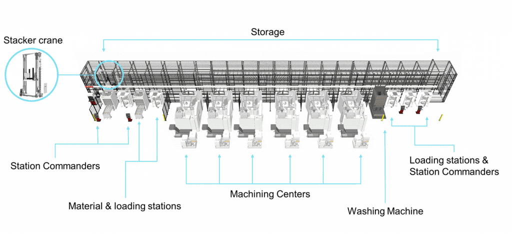 layout mls