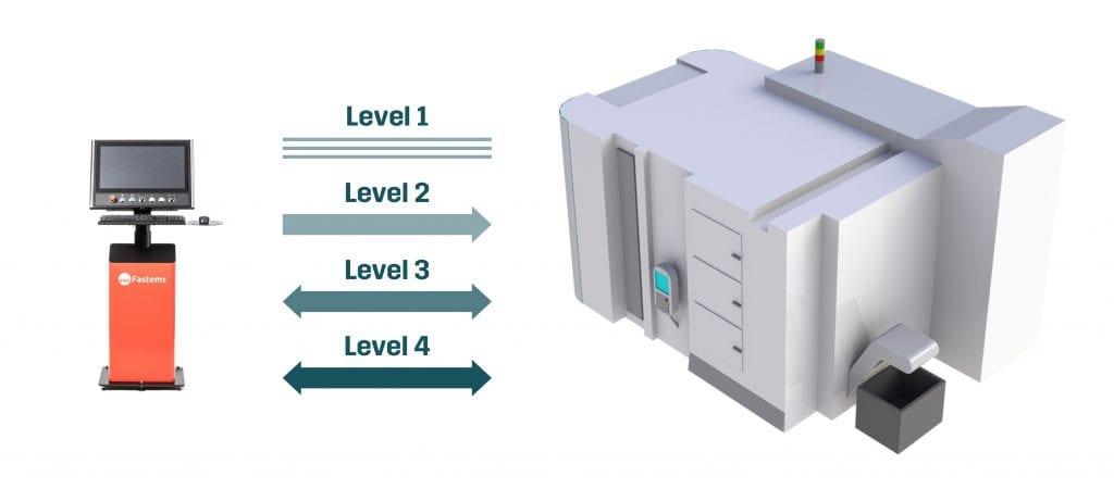 WCO - four levels
