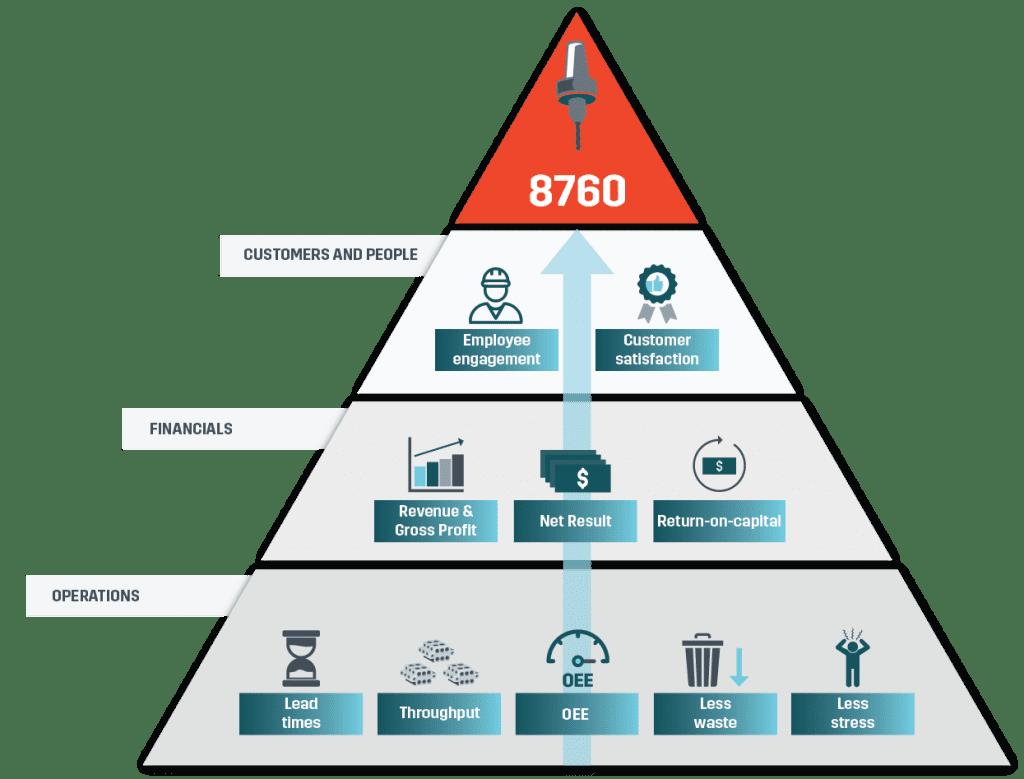 CNC automation benefits
