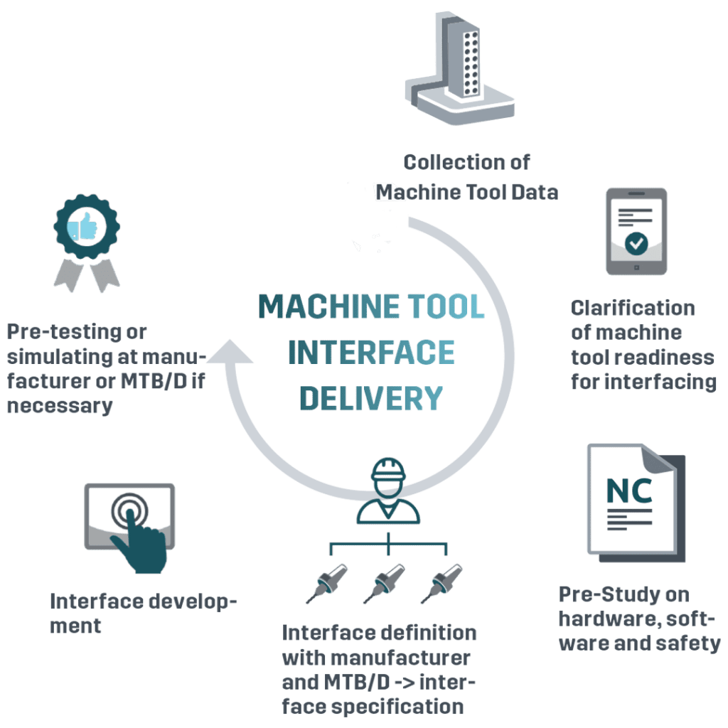 machine tool - automation interface development