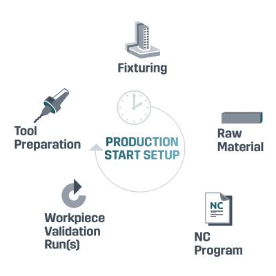 manual production start setup