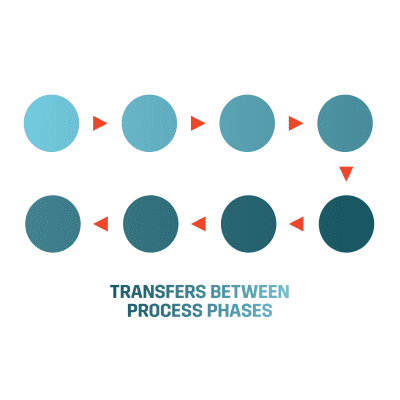 transfers between process phases